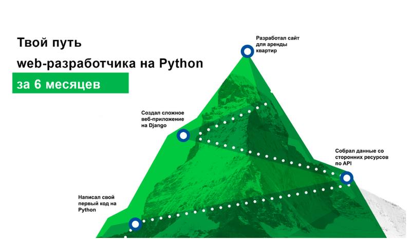 [SkillFactory] Full-stack веб-разработчик на Python (2019)